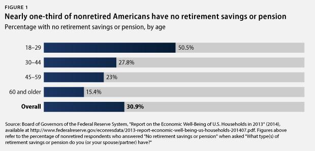 savings in America