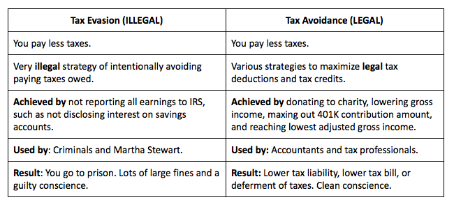 the ways in which tax evasion is determined legally How tax evasion works by paying in cash is one of the easiest ways to avoid employment taxes some tax evaders employ a scheme called pyramiding, in which an.