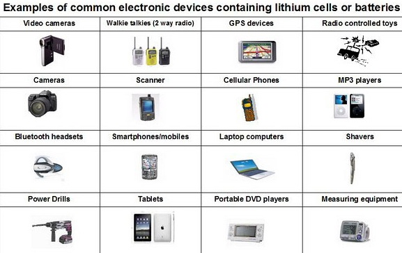 lithium devices
