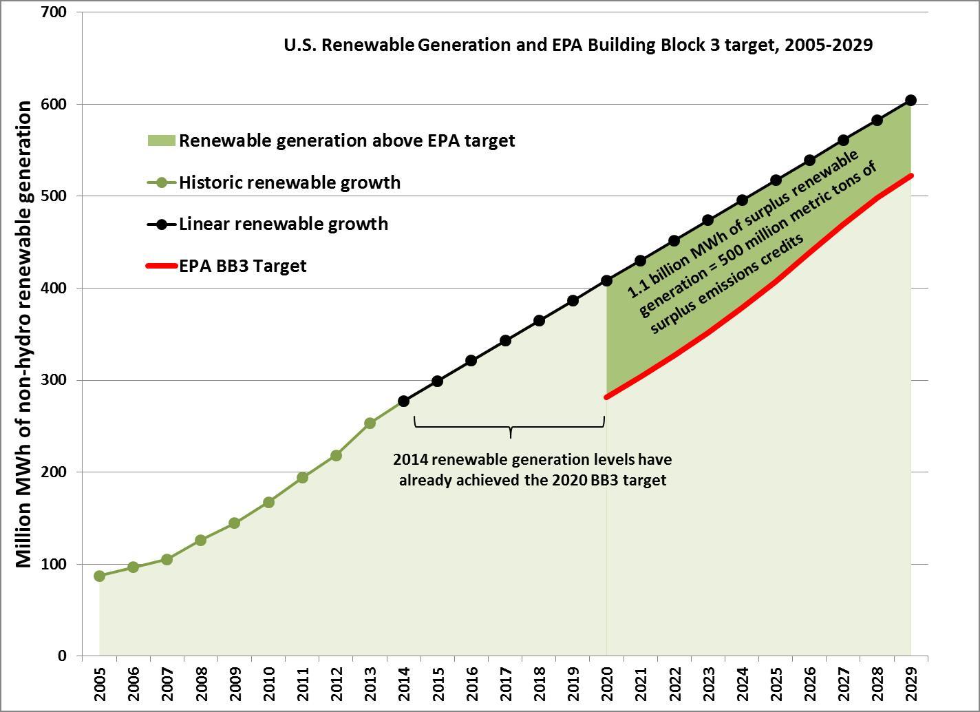 renewableschart