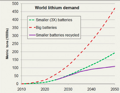 lithium growth