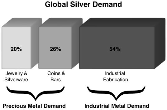 industro precious silver