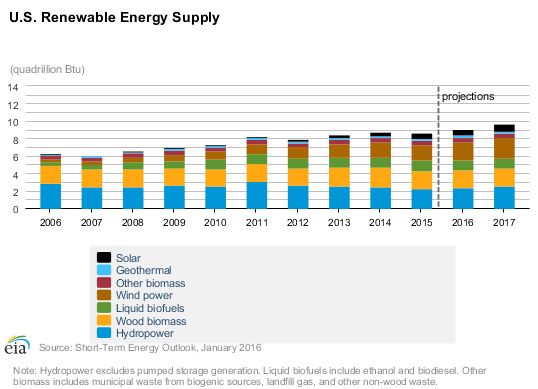 us renewable energy supply