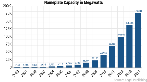 ea-new-texas-nameplate-capacity-chart