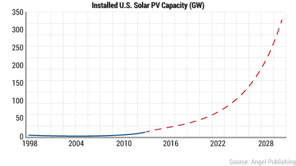ea-new-texas-solar-chart