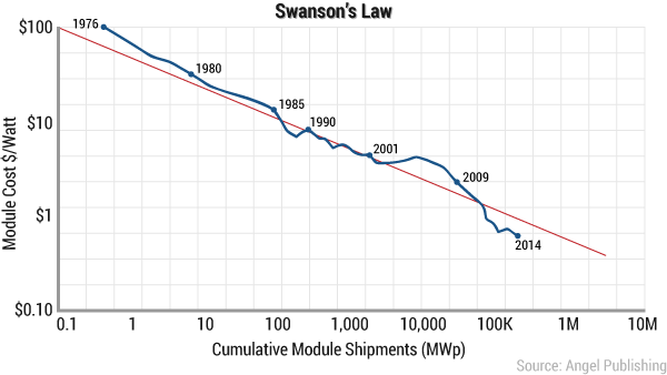 ea-new-texas-swanson-chart