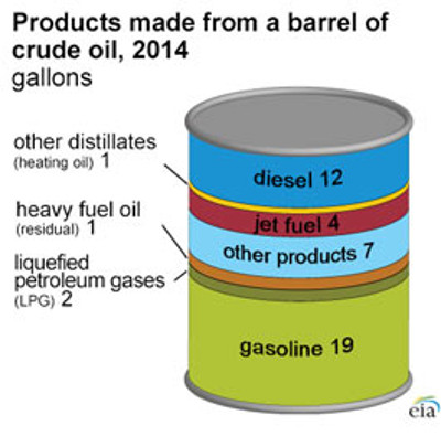 how to know how much gasoline is in the container