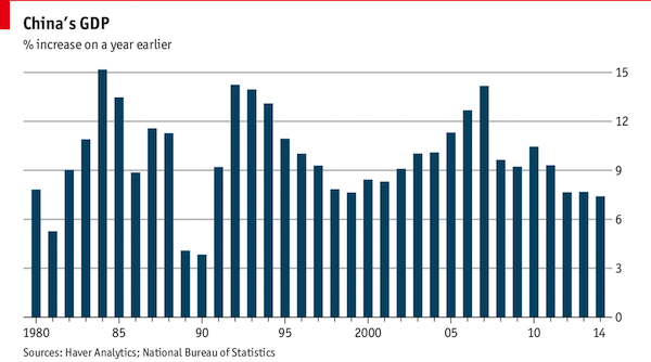 China GDP through 2014