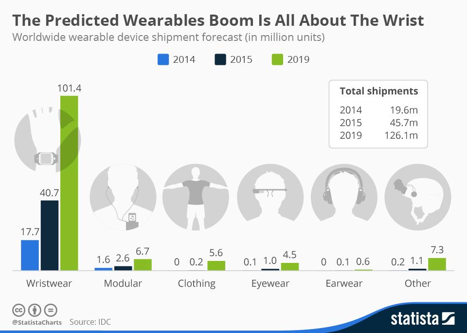 wearablewristdevices