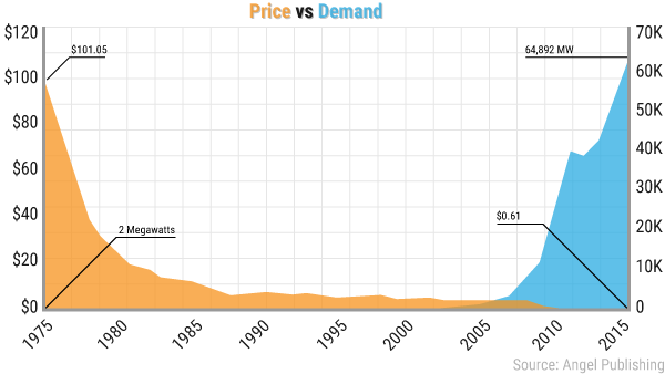 ea-new-texas-price-vs-demand-chart