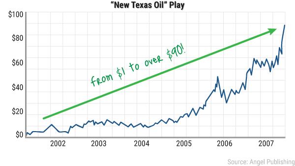 ea-new-texas-newtexas-chart