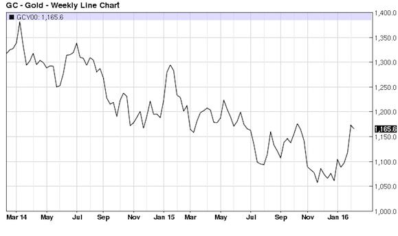 gold price chart 0216