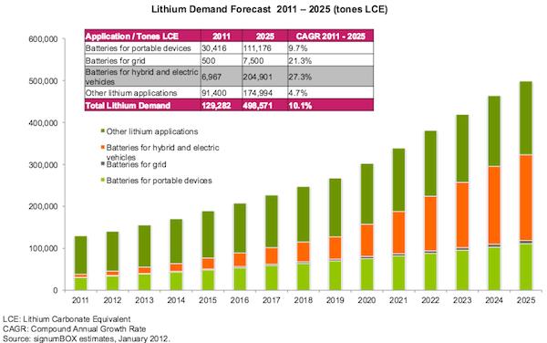 world global lithium demand 2011 2030