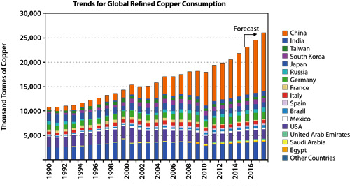 world copper demand 2016 feb