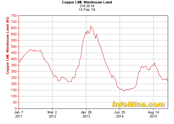 copper lme warehouse supplies 2016 feb