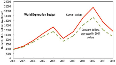 world exploration budget copper 2016 feb