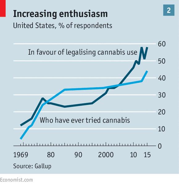 economist cannabis chart 1