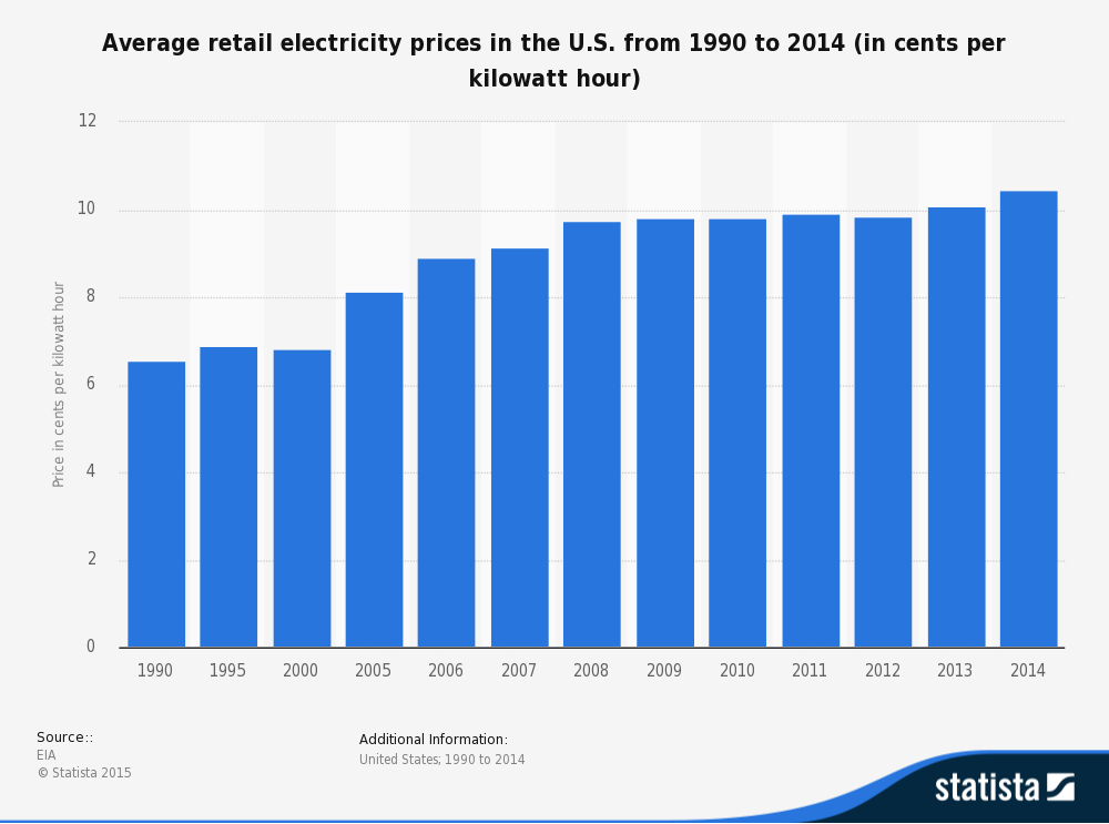avg elec prices