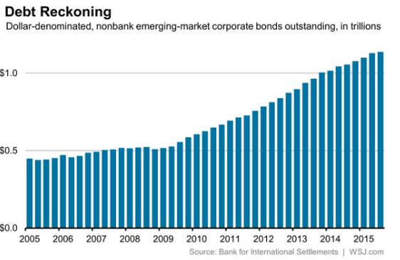 emerging debt bubble