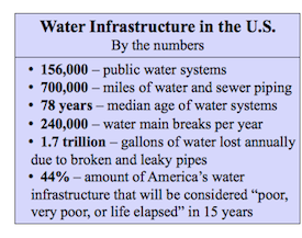 water infrastructure in the us 2016