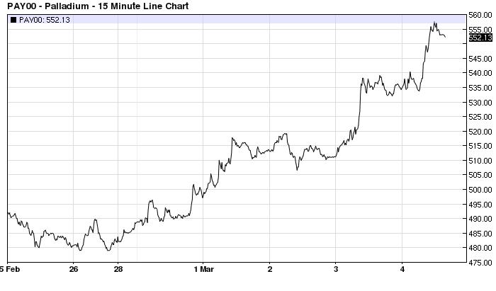 palladium coin price 2016