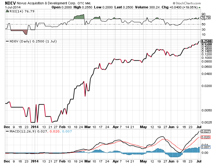 ndev chart