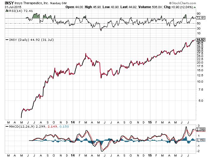 insy chart