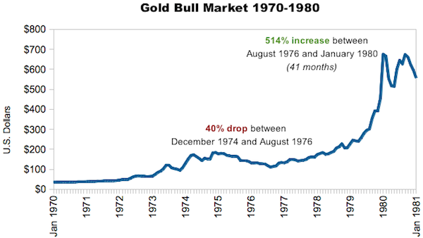 gold price 6500 1