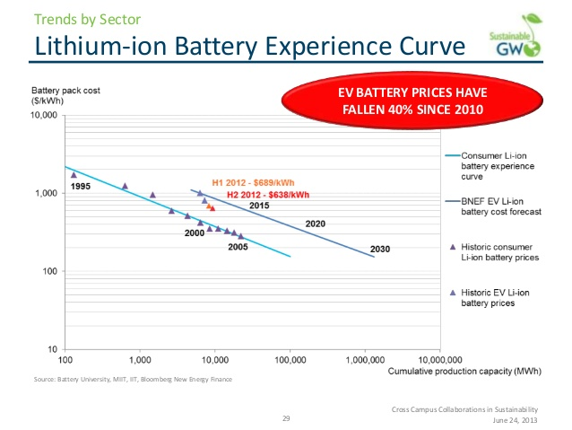 These falling prices are leading to mass adoption of lithium ion ...