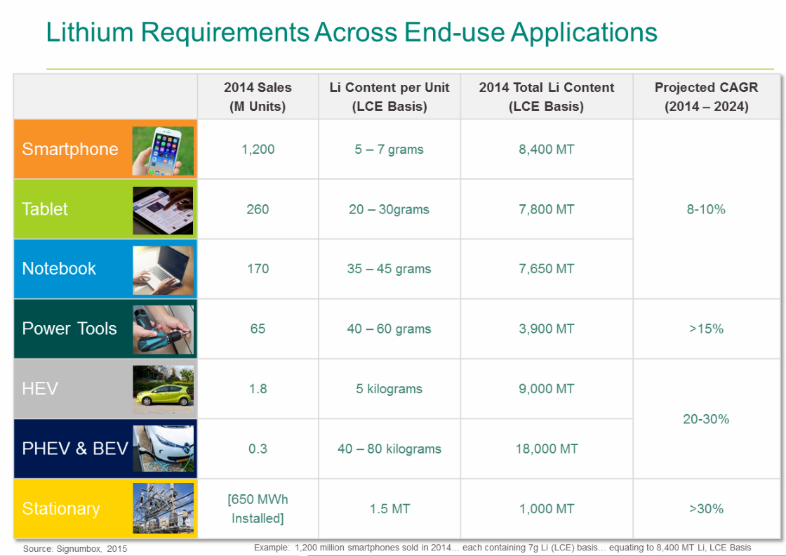 Lithium Demand by Application