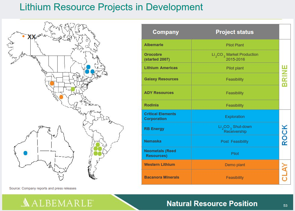 Lithium Projects Under Development