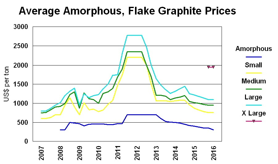 Graphite Prices 2016