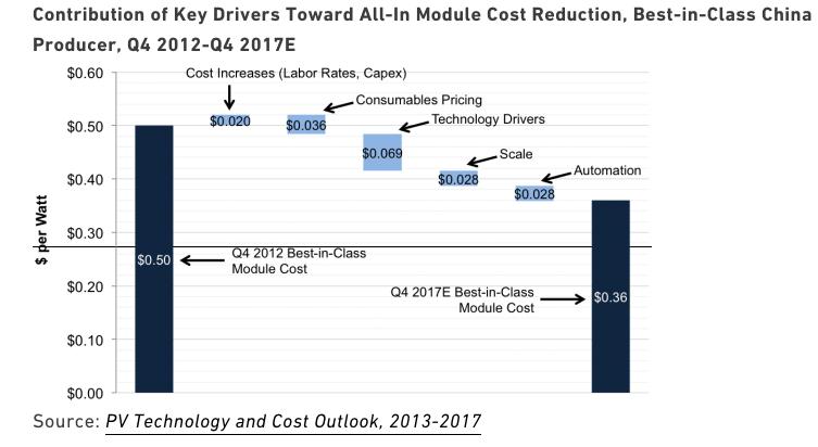 Solar Module Costs 2017
