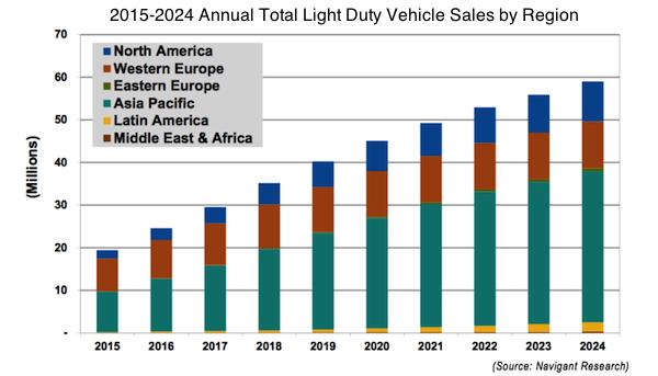 light duty vehicle sales