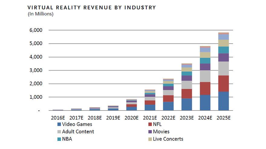 VR segments