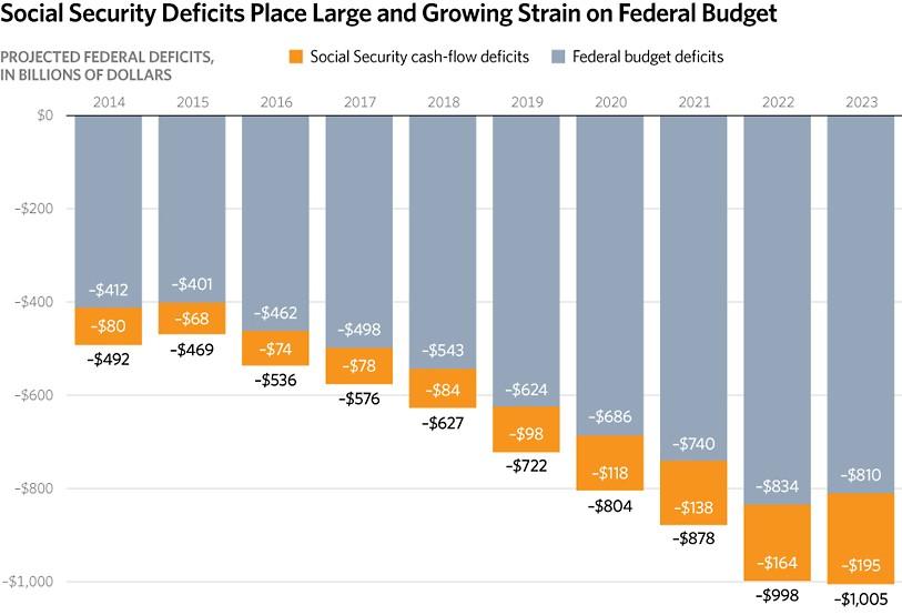SS Deficit