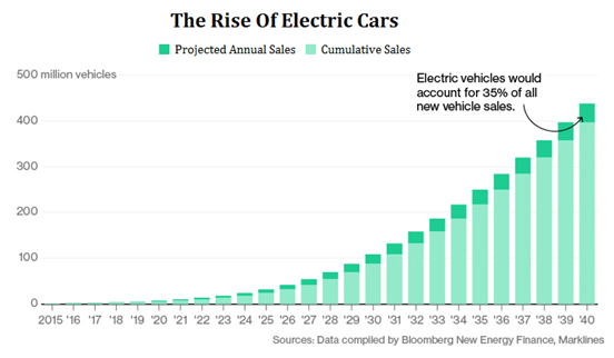 Price Estimation Of Electric Cars Over Time