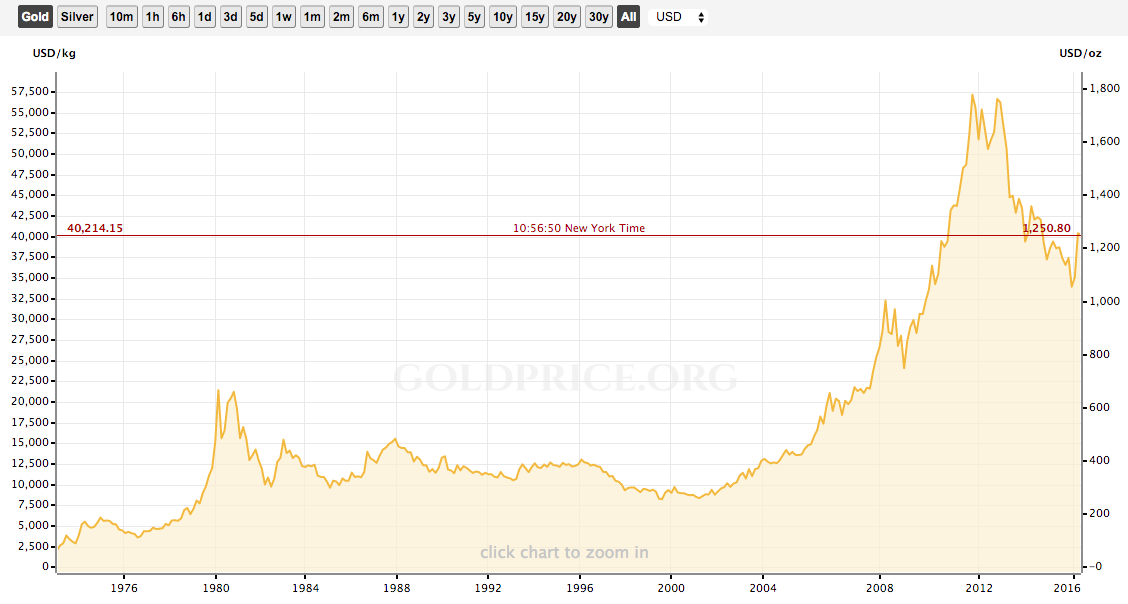 The challenge with gold's long term chart