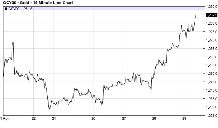 gold price spike 3