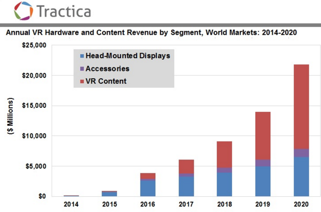 Tractica VR Outlook