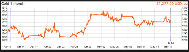30-Day Gold Price