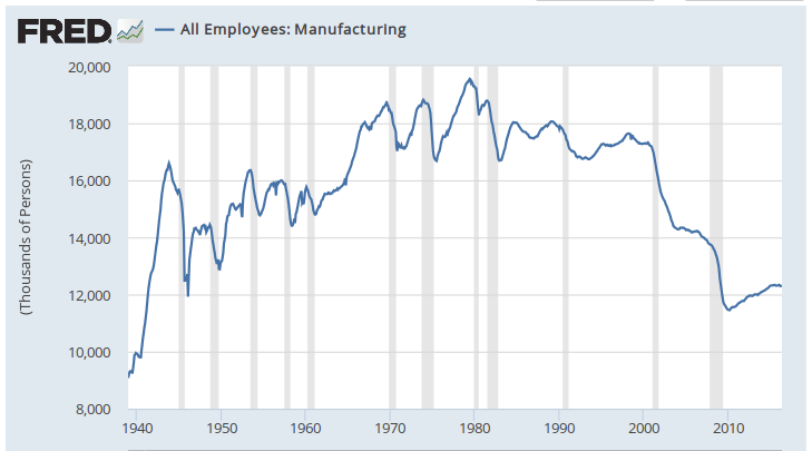 US Manufacturing Jobs