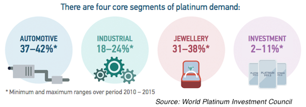 2016 platinum demand