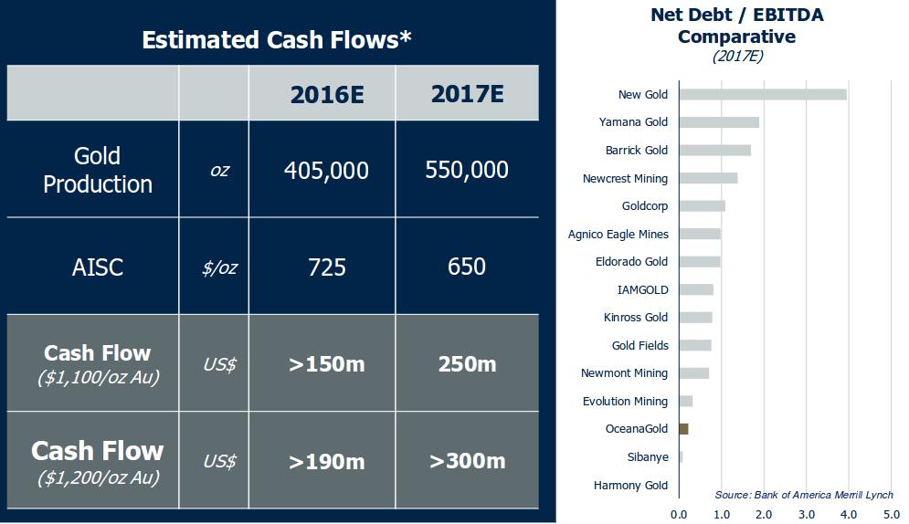 Oceana Cash%2FDebt