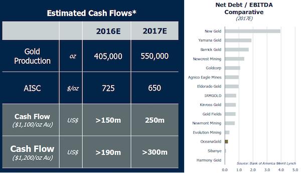 oceana cashdebt small