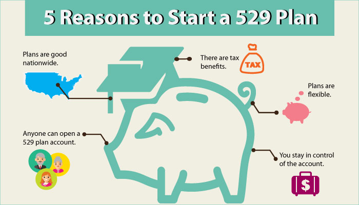 Why Start a 529 Plan%3F