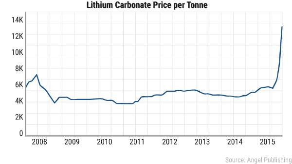 Lithium Carbonate Prices