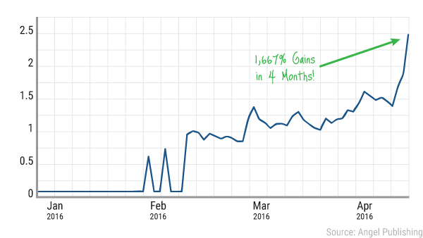 ea-lithium-boom-stock