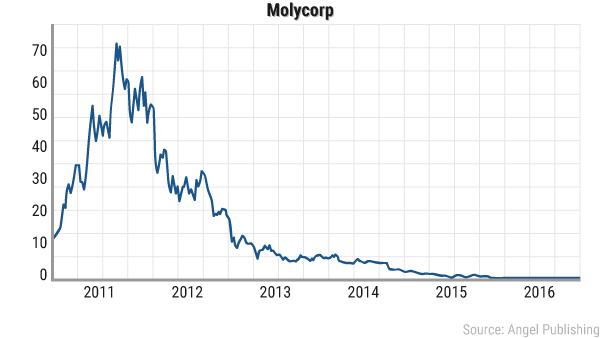 ea-lithium-boom-molycorp
