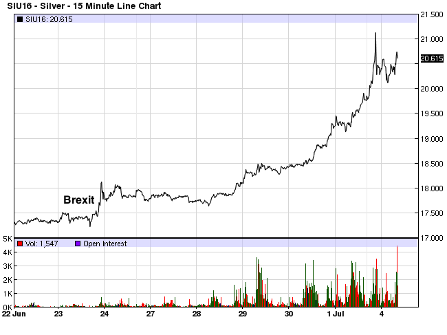 Silver Prices Post-Brexit